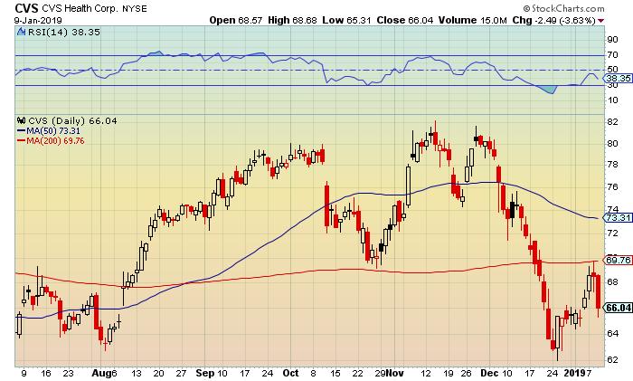 Trading graph